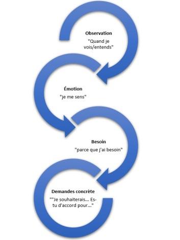 processus cnv